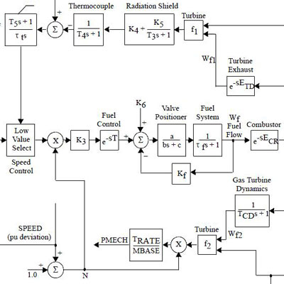 Development of Custom Stability and Controls Models