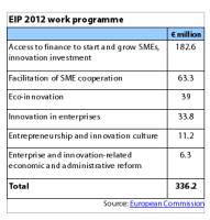 EIP 2012 work programme / Source: European Commission