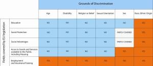 Anti-discrimination coverage in EU legislation
