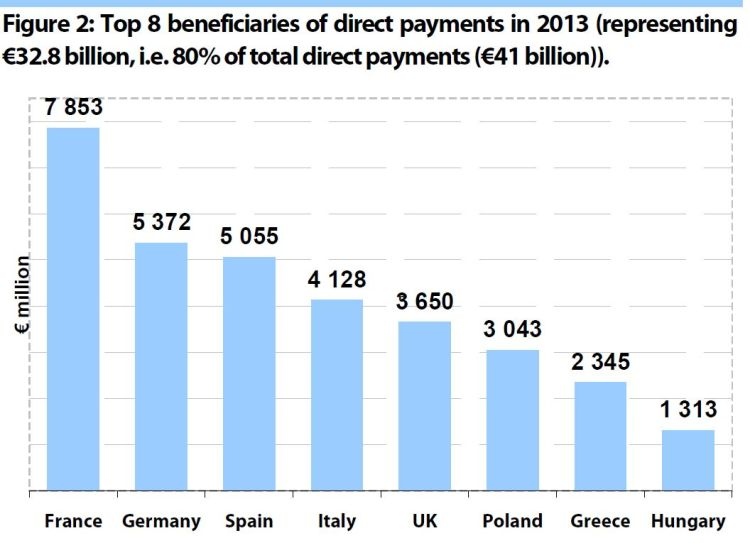 Top 8 beneficiaries of direct payments in 2013