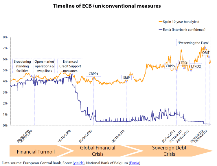 Collateral held by the ECB
