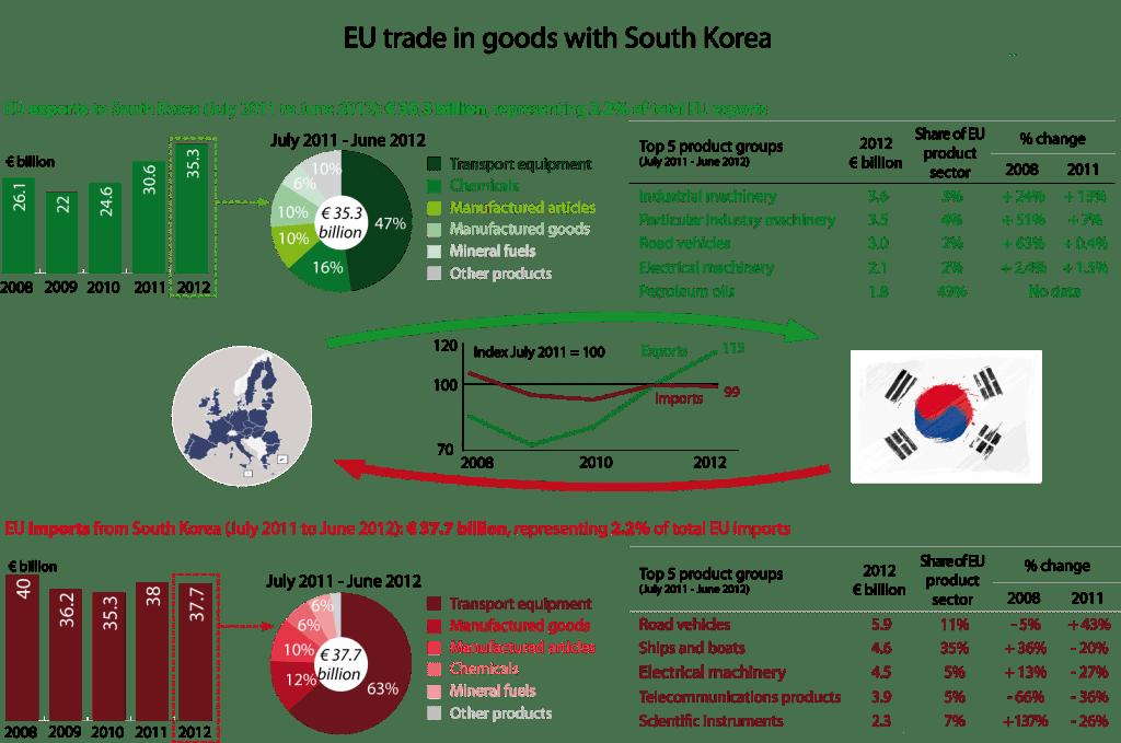EU-South Korea: analysis of trade