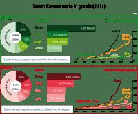South Korean trade in goods