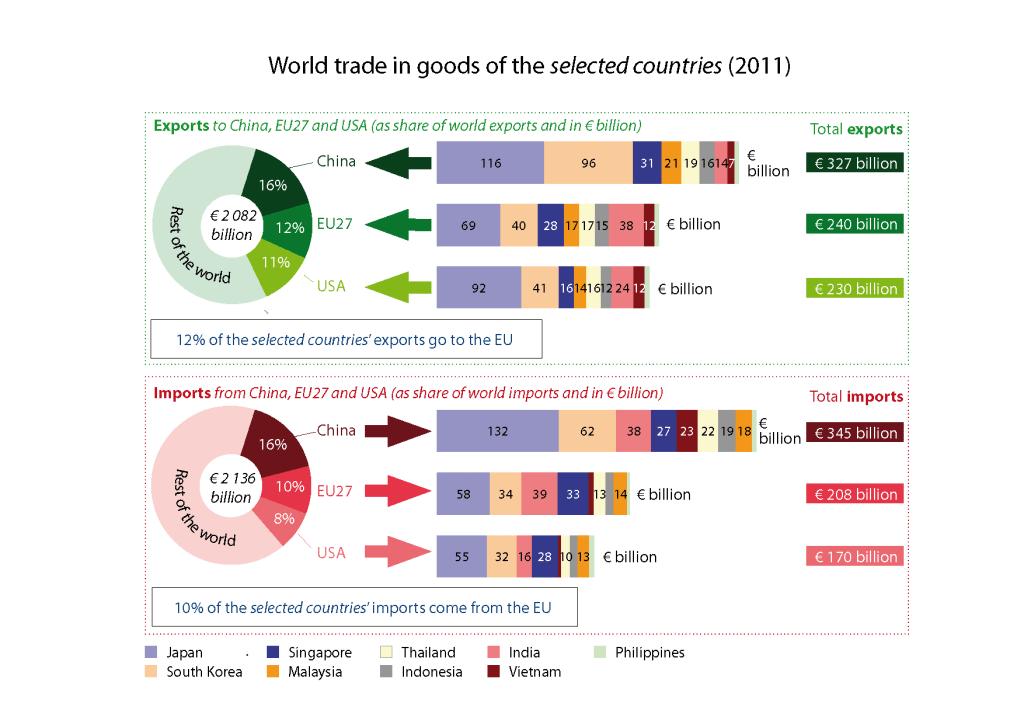 EU-Asia trade relations beyond China