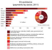 EU assistance to the EU's southern Mediterranean neighbours by sector 2011