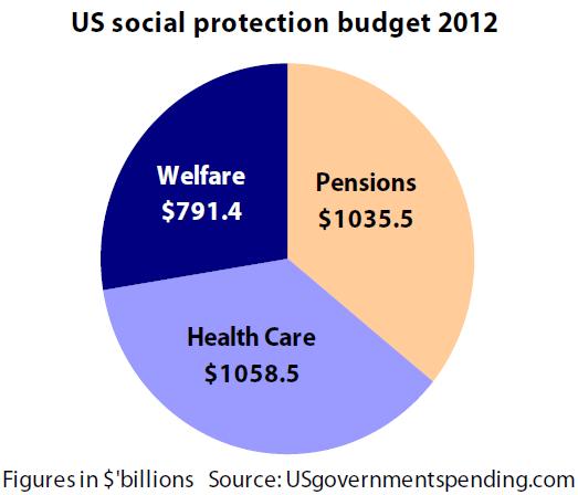 US social protection budget 2012