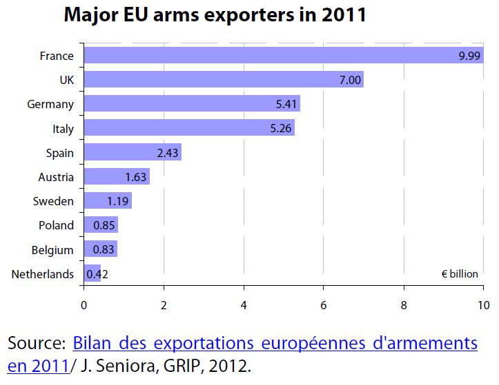 Major EU arms exporters in 2011