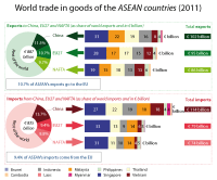 World trade in goods of the ASEAN countries (2011)