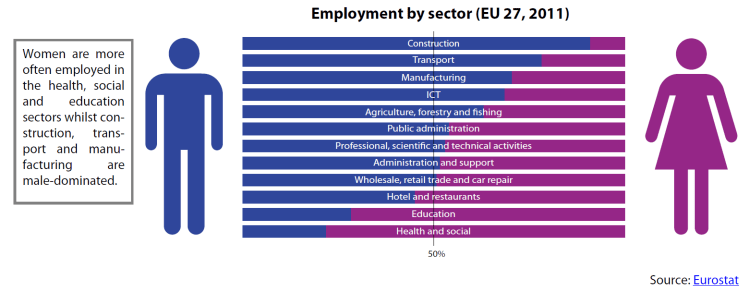 Employment by sector (EU 27, 2011)