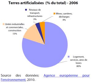 Terres artificialisées (% du total) - 2006