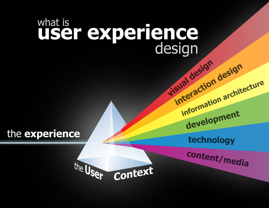 Are you user-experienced? A UX design phase for the Library's new website project