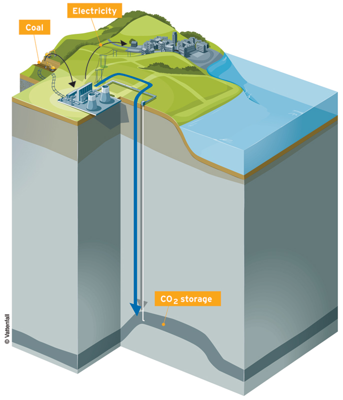 Hard times for carbon capture and storage