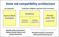 State aid compatibility architecture