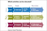 Which activities can be relocated?