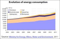 Evolution of energy consumption of Morocco 2002-2011