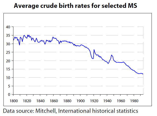 Average crude birth rates for selected MS