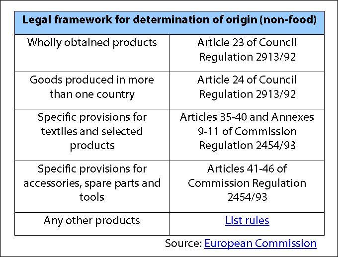 Legal framework for determination of origin (non-food)