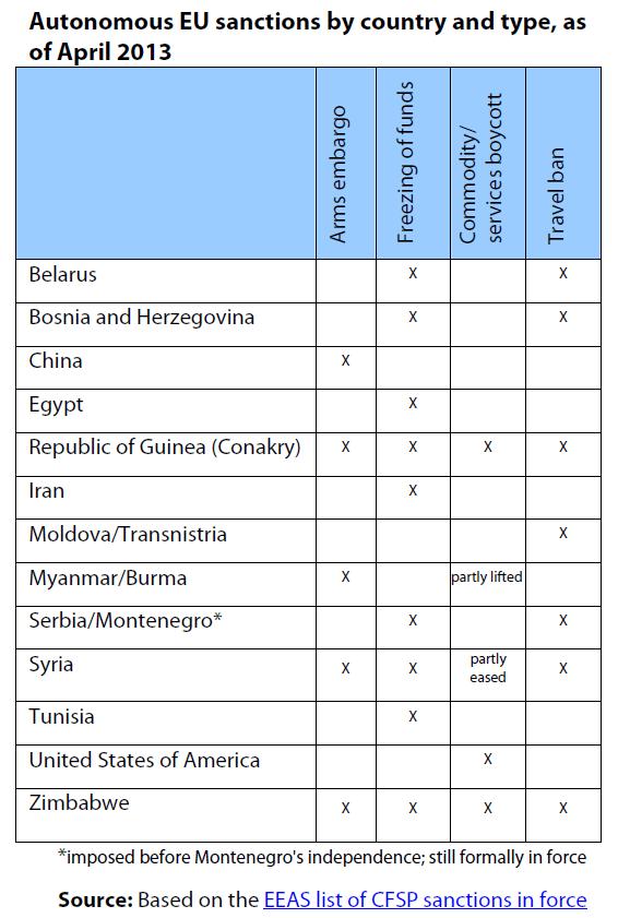 Autonomous EU sanctions by country and type, as of April 2013