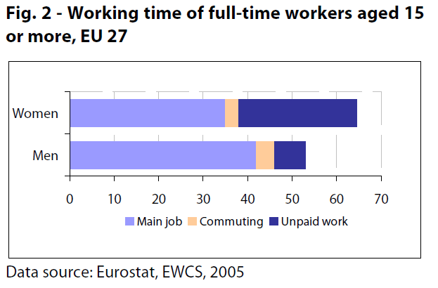 Working time of full-time workers aged 15 or more, EU 27