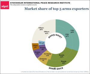 Market share of top 5 arms exporters