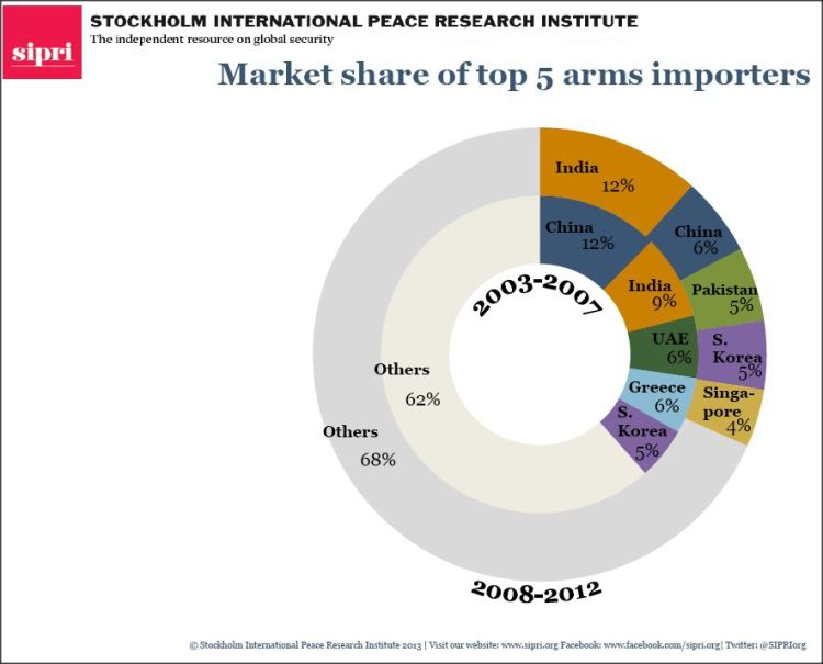 Market share of top 5 arms importers