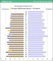 Average age of migrants in EU27, 2011