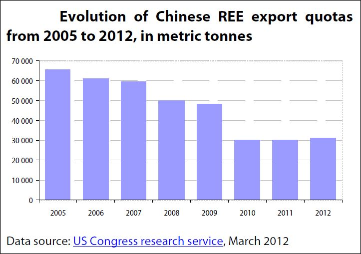 Evolution of Chinese Rare Earth Element export quotas from 2005 to 2012, in metric tonnes
