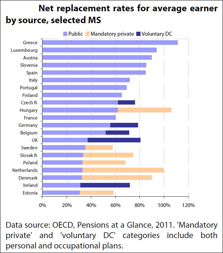 Net replacement rates for average earner by source, selected MS