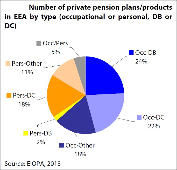 Numbers of private pension plans products in EEA by type - occupational or personal, DB or DC