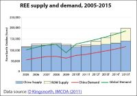 Rare Earth Elements global supply and demand, 2005-2015