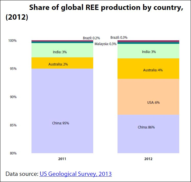 Share of global Rare Earth Eelement production by country, 2011-2012
