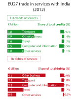 EU27 trade in services with India (2012)