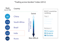 """Trading across borders"" index (2012)"