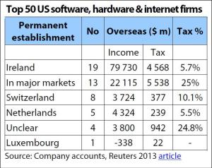 Top 50 US software, hardware & internet firms