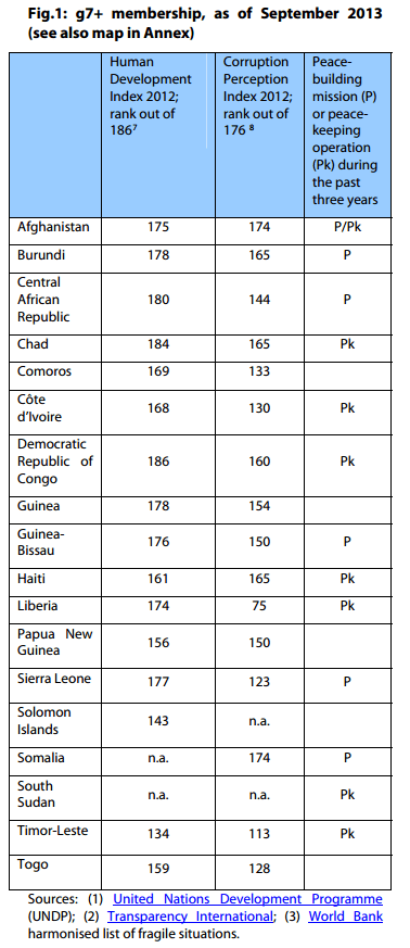 Fragile states: g7+ membership, as of September 2013