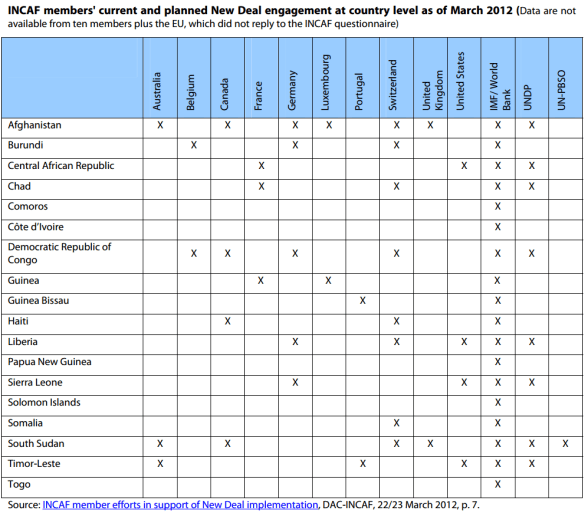 Fragile states: INCAF members' current and planned New Deal engagement at country level as of March 2012