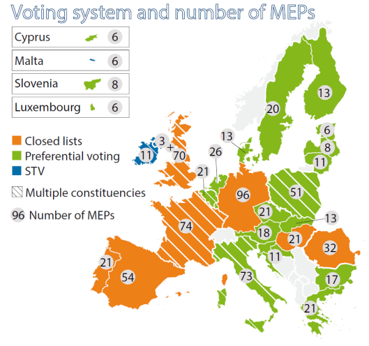 Voting system and number of MEPs