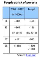 People at risk of poverty (EL, ES, IE, PT, 2009-2012)