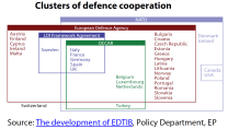 Clusters of European defence cooperation