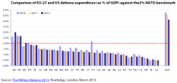Comparison of EU-27 and US defence expenditure (as % of GDP) against the 2% NATO benchmark