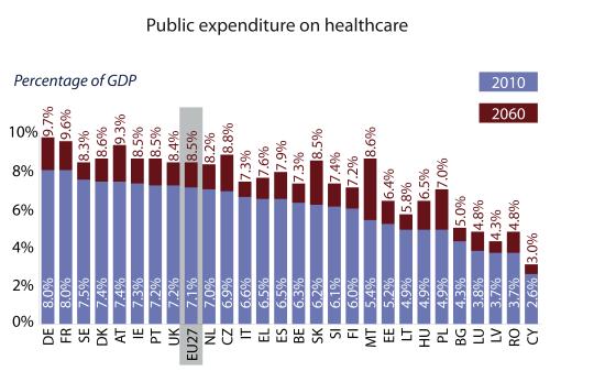 Public expenditure on healthcare (EU27, 2010-2060)