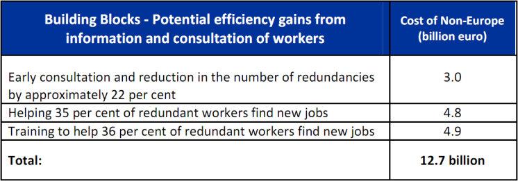 Cost of non-Europe - Potential efficiency gains from information and consultation of workers