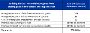 Cost of non-Europe - Potential GDP gains from closing gaps in the 'classic' EU single market