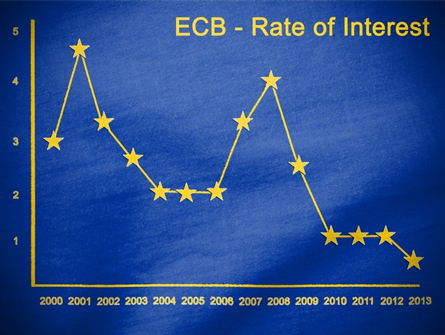 The European Central Bank: stable money