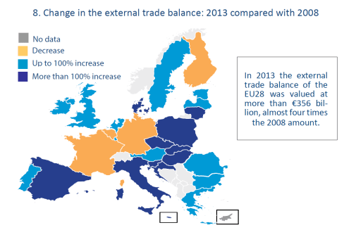 Change in the external trade balance: 2013 compared with 2008