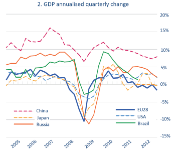 GDP annualised quarterly change