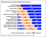 Manufacturing sourcing strategy decision driver
