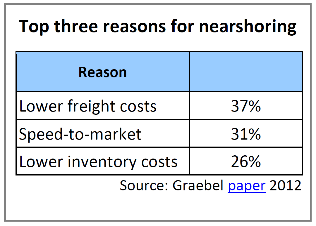 Top three reasons for nearshoring