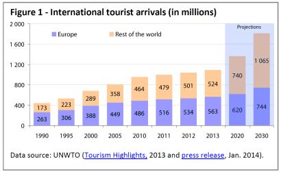 International tourist arrivals (in millions)