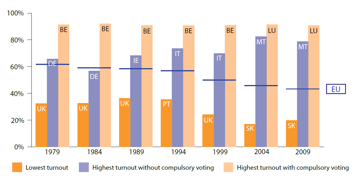 Turnout in Member States at European Parliament elections